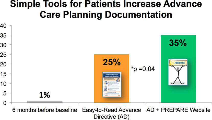 Graph Showing Simple Tools For Advanced Care Planning
